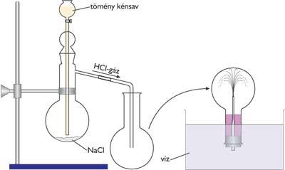 HCl-gáz előállítása