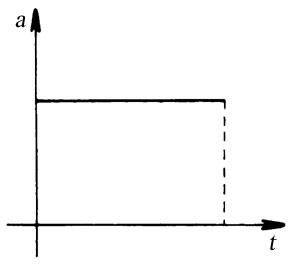 Az álló helyzetből induló, egyenes vonalú, egyenletesen változó mozgást végző test gyorsulás-idő függvényének grafikonja
