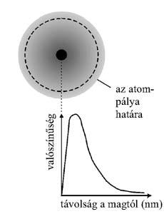Az elektron megtalálási valószínűsége az atomban