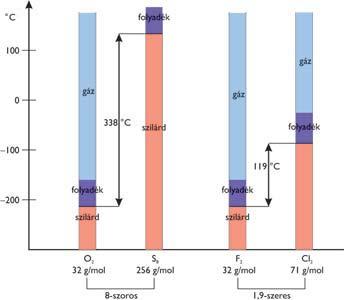 Az elemek moláris tömege és olvadás- illetve forráspontja közötti kapcsolat