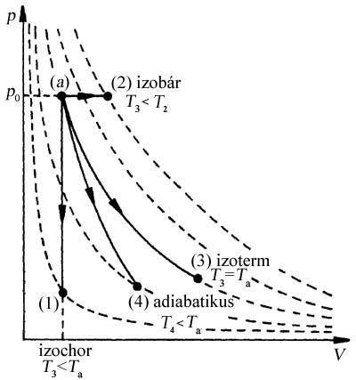 a termodinamika zsírvesztésének törvénye bárki fogyjon b12 injekcióval