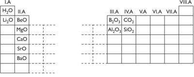 Néhány elem oxigénnel alkotott vegyületei