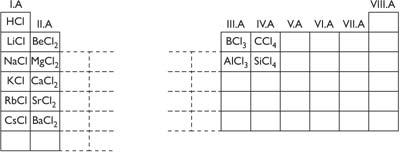Néhány elem klórral alkotott vegyületei