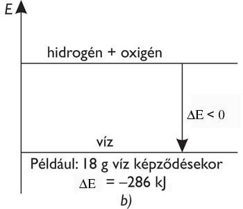 Exoterm folyamat energiadiagramja