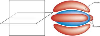 A nitrogénmolekula kötései