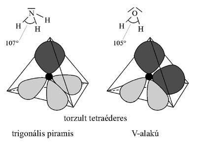 Az ammónia- és a vízmolekula térszerkezete