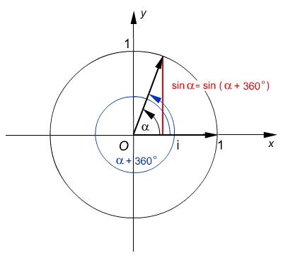 A sin és cos periodikus- szemléltető ábra