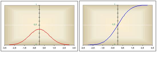A normális eloszlás