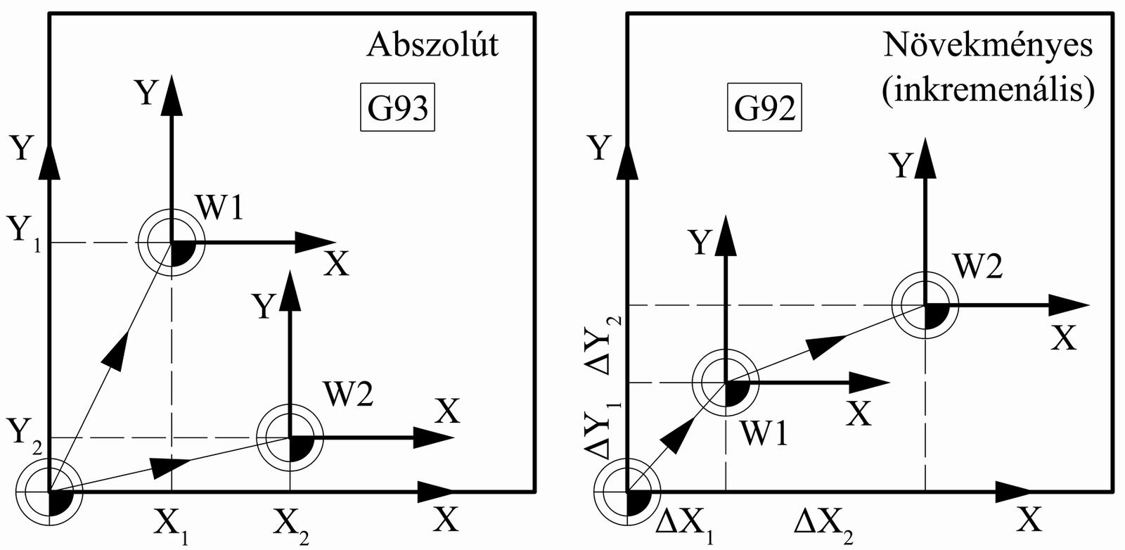 Referenciapont-módszerek