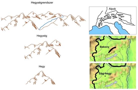 Hegységek és hegységrendszerek