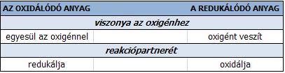 Az oxidáció és redukció összehasonlítása