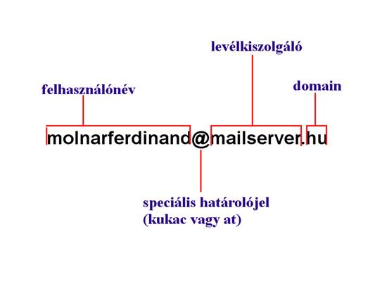Az e-mail felépítése