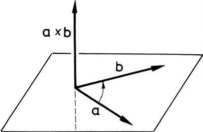 Két vektor vektoriális szorzata