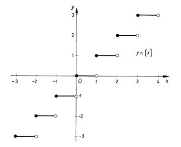 Egészrész-függvény grafikonja