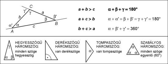 Egy háromszög belső és külső szögei