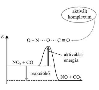Az aktiválási energia és a reakcióhő