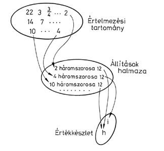 ÉT és állítások- Venn-diagram