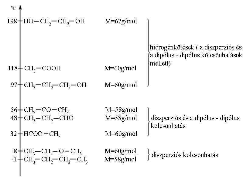 Oxovegyületek fogalma