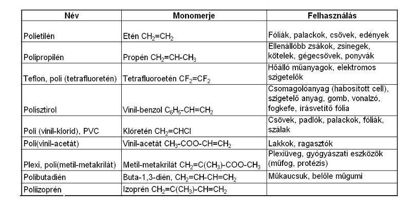 Polimerizációs műanyagok és felhasználásuk