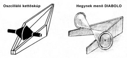 Kúp típusok