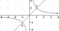 Az y=1/x egyenletű görbe