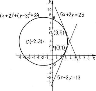 A kör és érintőjének szemléltetése