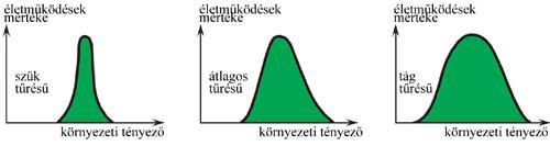 Szűk, átlagos és tág tűrésű népességek tűrőképességi görbéje