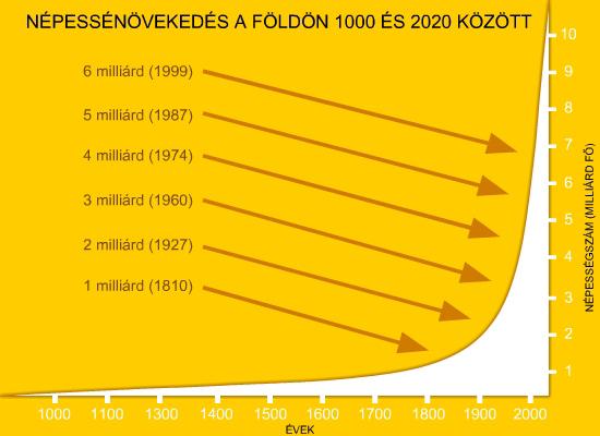 Népességnövekedés a Földön 1000 és 2020 között