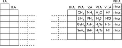 A főcsoportba tartozó elemek hidrogénvegyületei