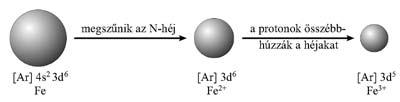 A kation sugara és az atom sugara
