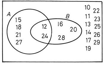A halmazok elemei- Venn-diagram
