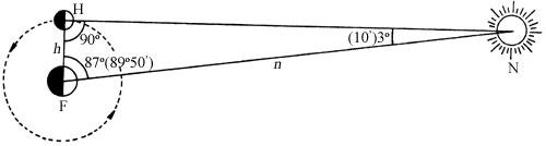 Arisztarkhosz eljárása a Nap-Föld távolság meghatározására