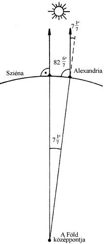 Eratoszthenész eljárása a Föld kerületének mérésére