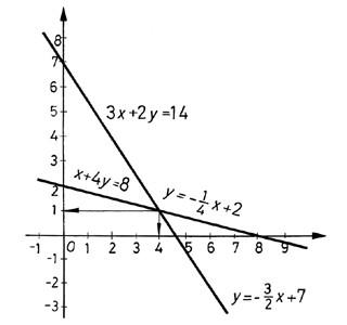 Egyenletrendszer megoldása, ábrázolás