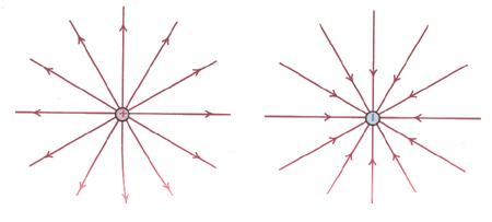Pontszerű pozitív- (a) és negatív töltés (b)
