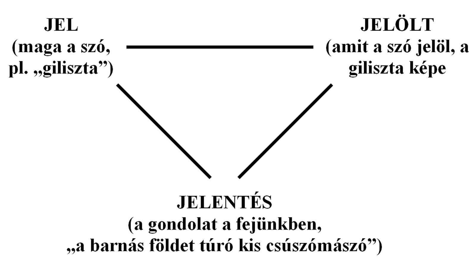 Háromszög alakú kereskedelem, országok és termékek