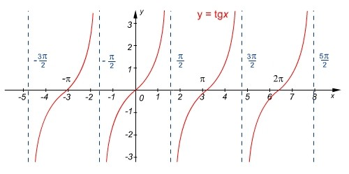 A tgx függvény ábrázolása