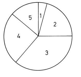 Kördiagram