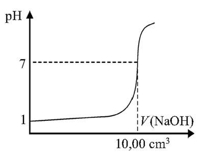 A pH változása titrálás közben