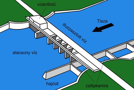Vízduzzasztó a Tiszán