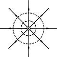 Pontszerű töltés terének ekvipotenciális felületei koncentrikus gömbfelületek