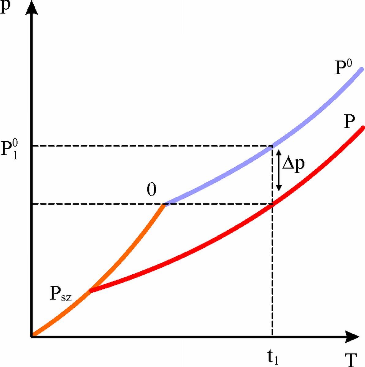 Fizikai kmia sulinet tudsbzis a p t diagram pooptronica