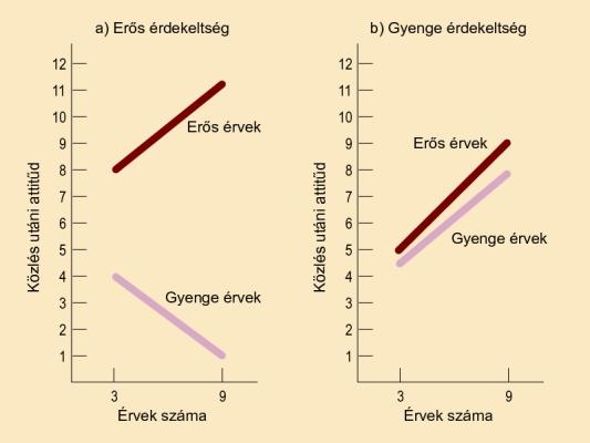 A feldolgozásvalószínűségi modell vizsgálata