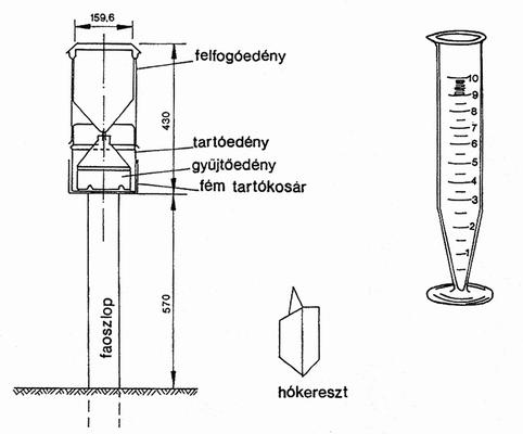 Hellmann-féle csapadékmérő