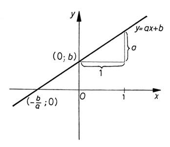 Elsőfokú függvény grafikonja