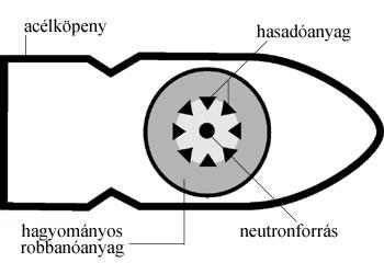 A hasadásos bomba szerkezete