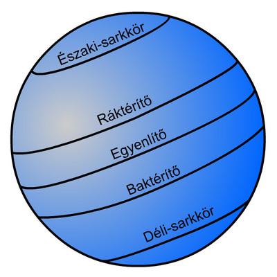 A szélességi körök