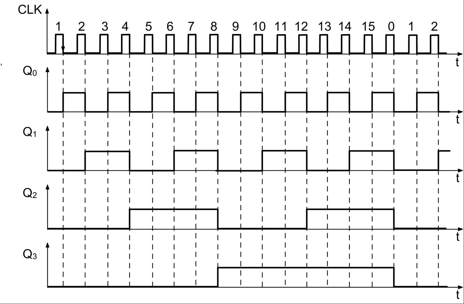 4 bites aszinkron bináris számláló kimeneti állapotainak időfüggvénye c6fe46629f