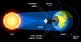 Érdekességek a napfogyatkozásról