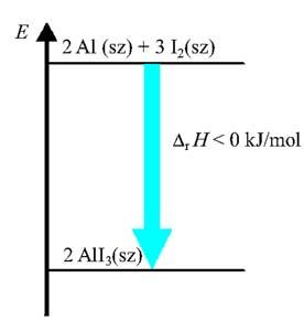 A jód és az alumínium reakciójának energiadiagramja